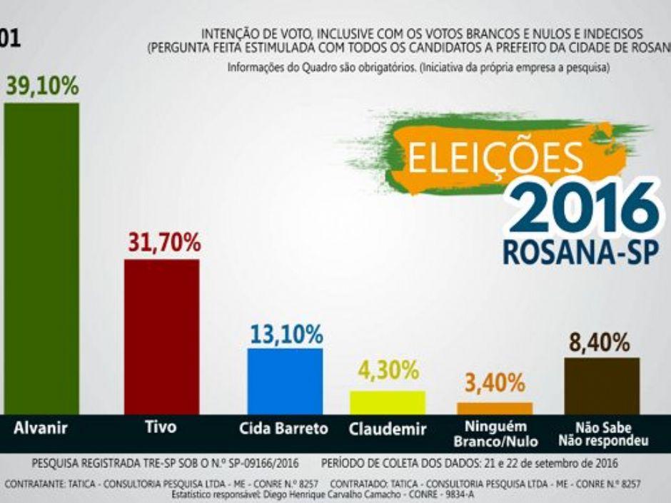 Tática Consultoria realiza pesquisa de intenção de votos em Rosana